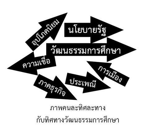 วัฒนธรรมการศึกษา (education culture)