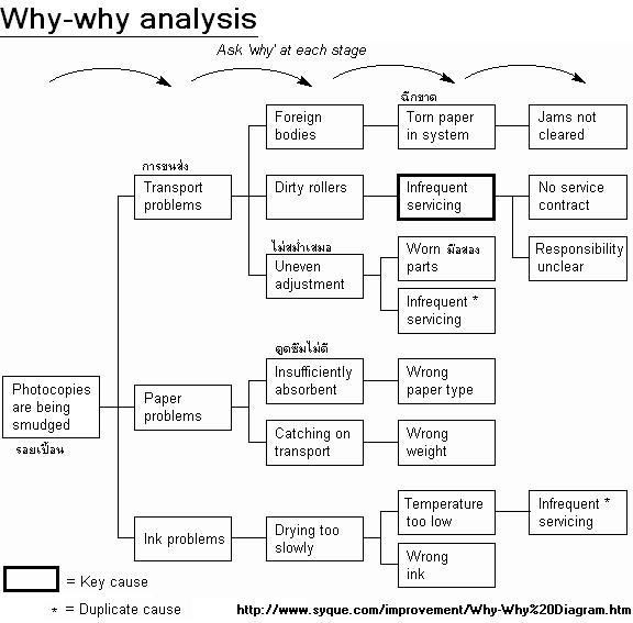 why why analysis
