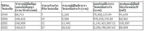 ผลการจัดโครงการไกล่เกลี่ยข้อพิพาทเงินกู้ยืมเพื่อการศึกษาก่อนฟ้องคดี ปี 2549 – 2552