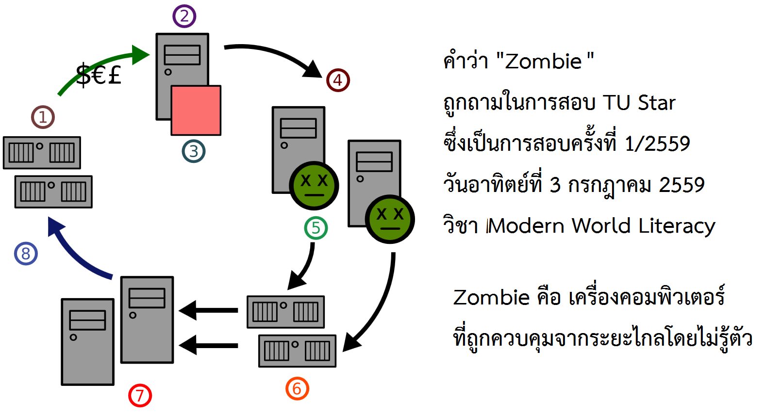 zombie in tu star